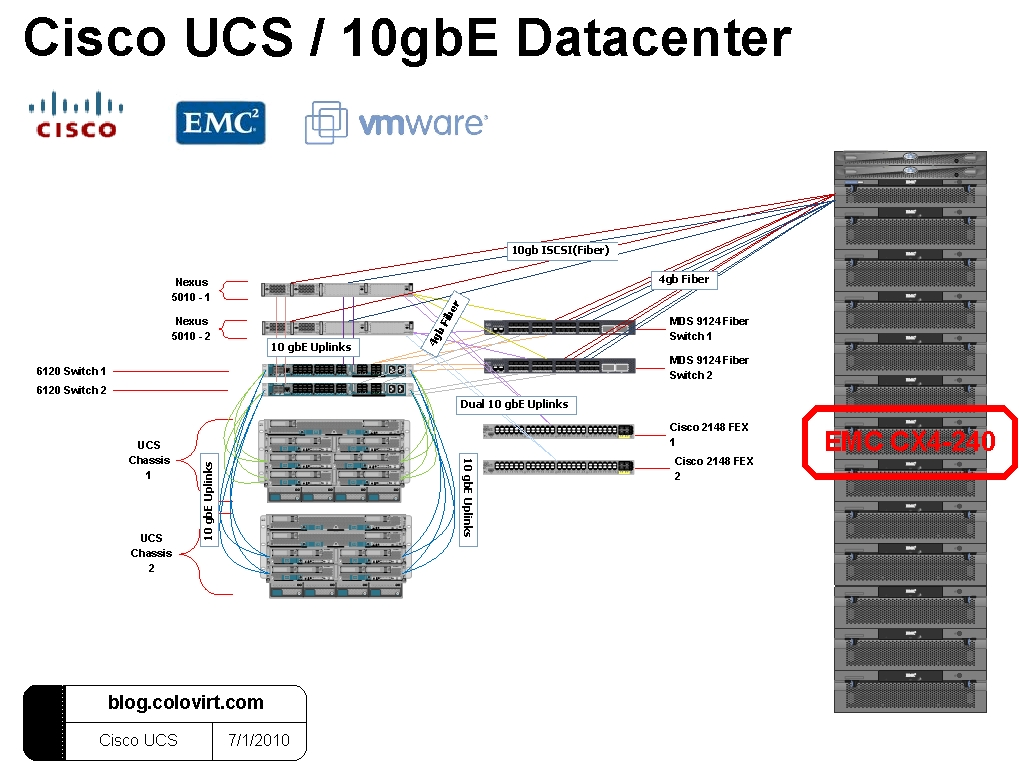wiring ucs genral cisco ucs and nexus 5000 datacenter our implementation ups wiring diagram at pacquiaovsvargaslive.co